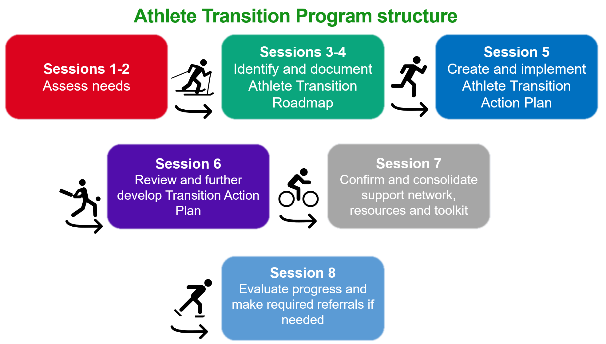 Athlete Transition Program structure