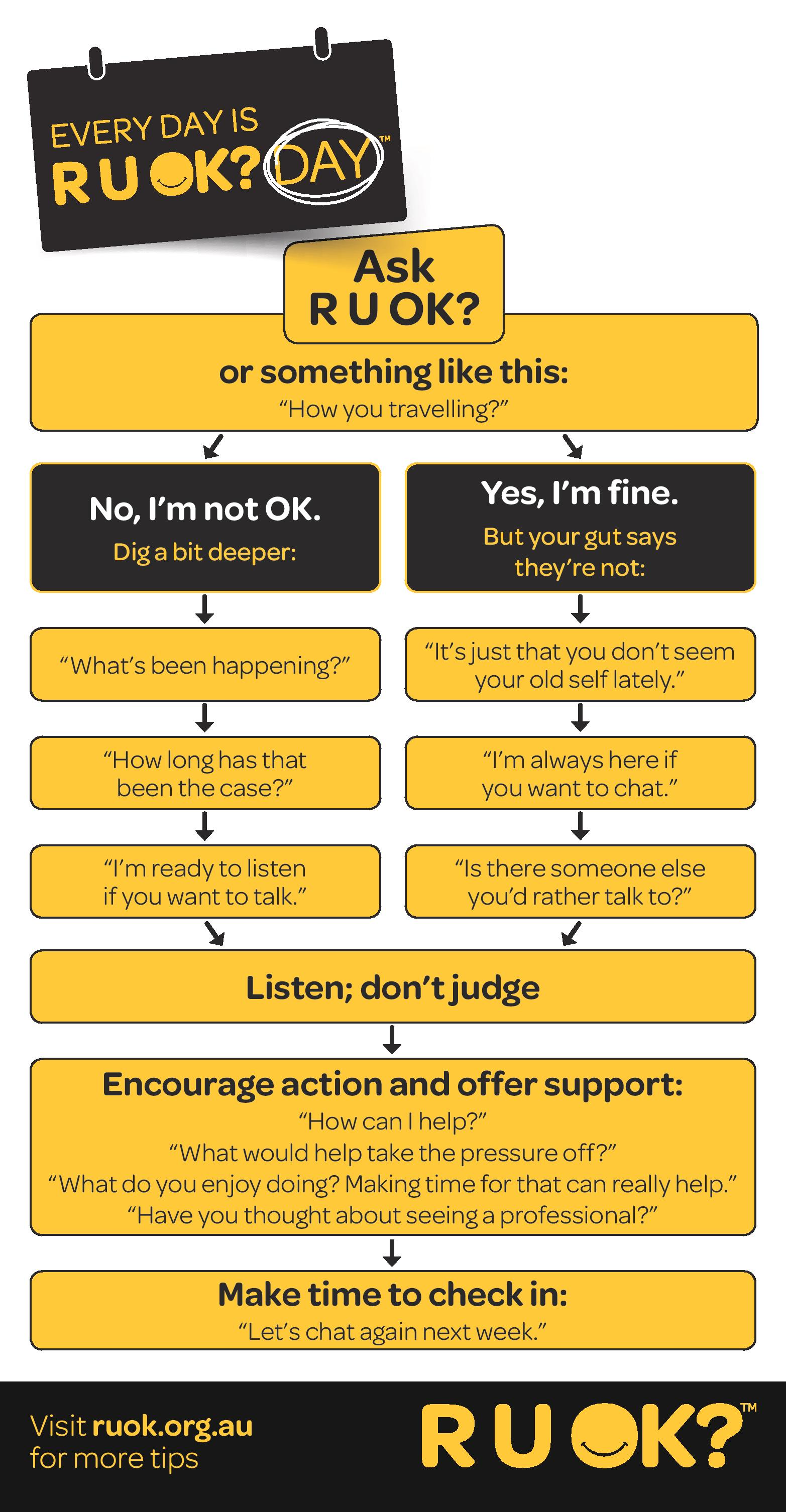 RUOK How to start a conversation